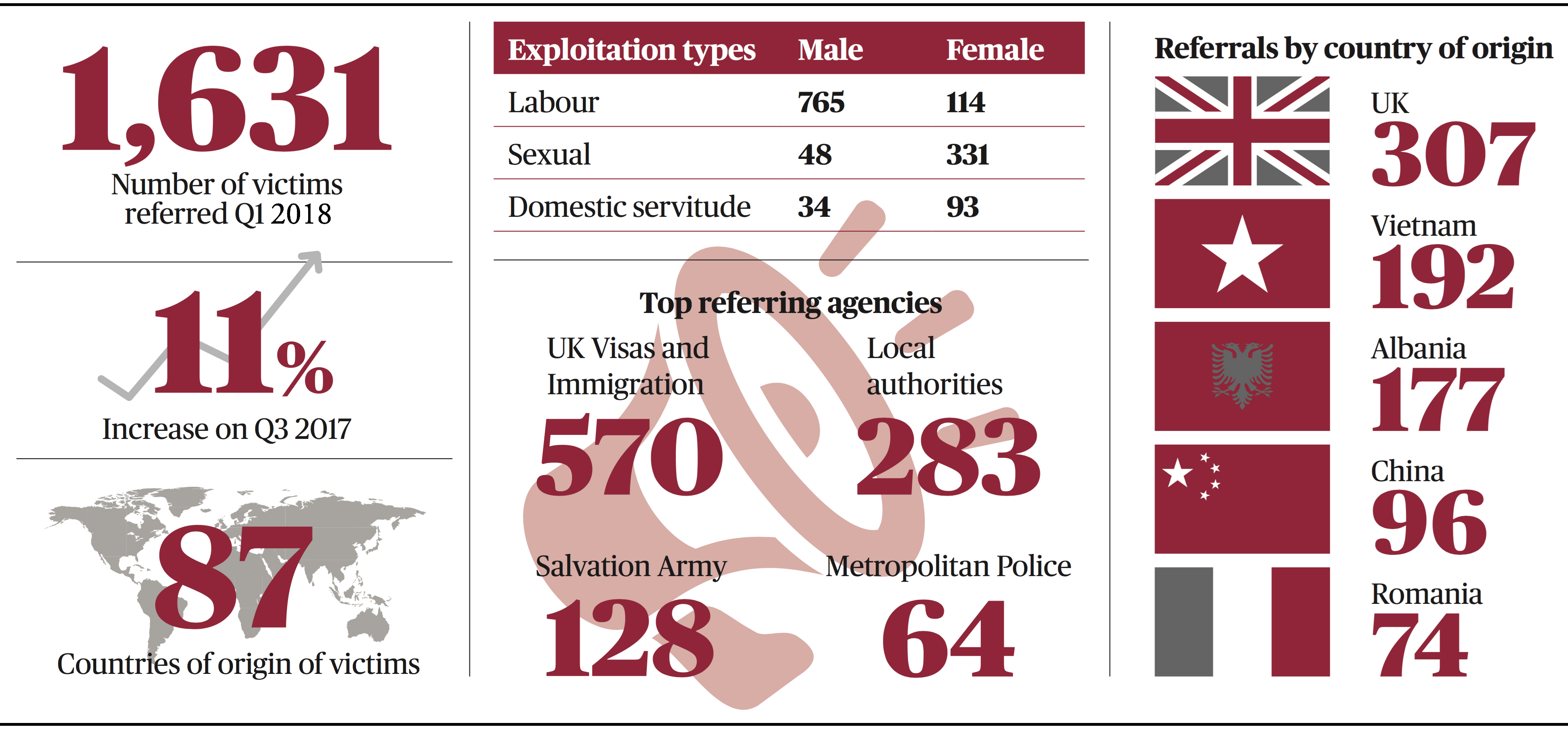 Infographic showing stats on modern slavery in UK